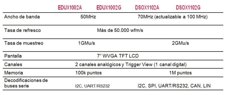 tabla keysight osciloscopio