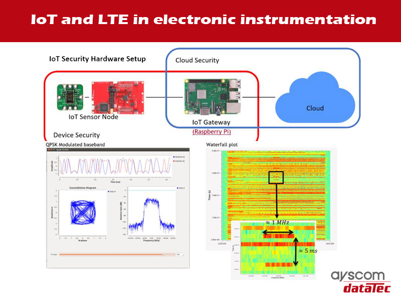 IoT and LTE practical courses in electronics